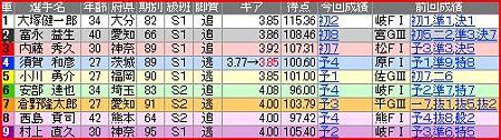 a.小倉競輪12R